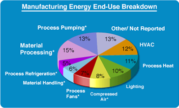 Manufacturing End-Use Breakdown