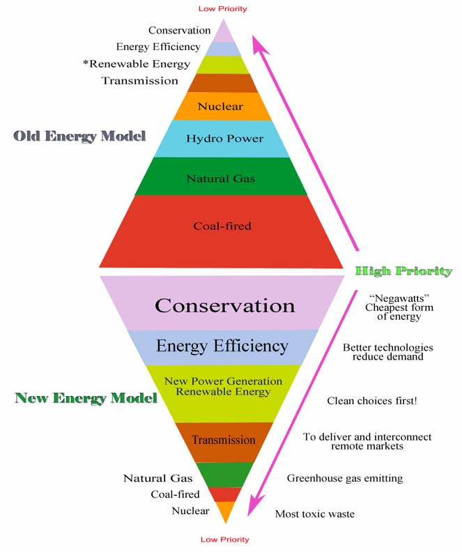Energy Model - Old and New