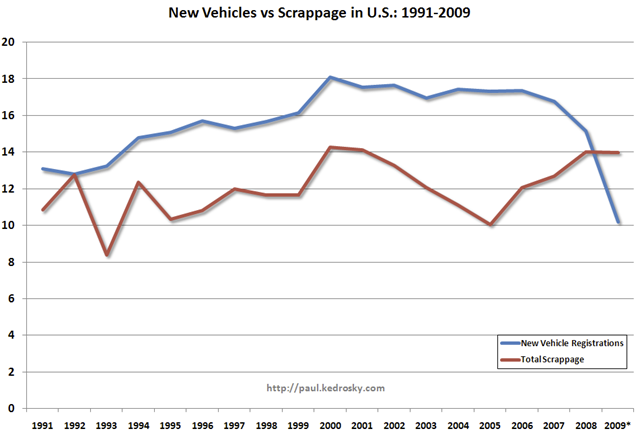 New Vehicles Vs. Scrappage in US, 1991-2009