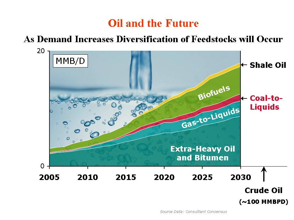 Oil and The Future