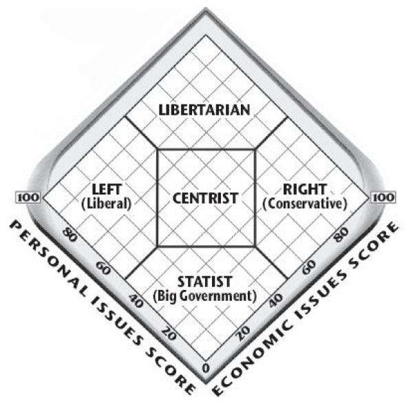 Political Dimensions
