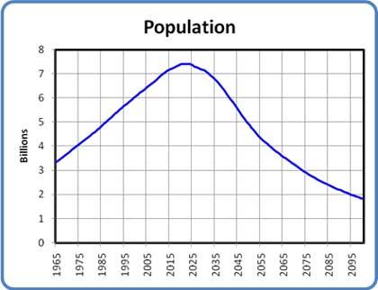 Population Growth: 1965-2095