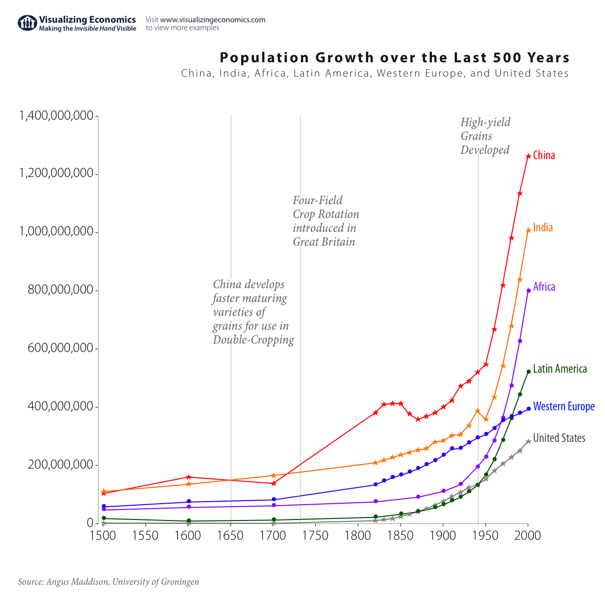Population Growth over the Last 500 Years