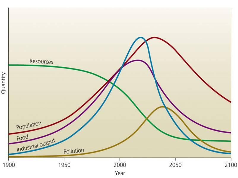 World Population Vs. Resources Model