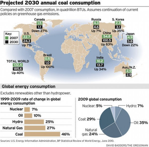 Projected 2030 Annual Coal Consumption