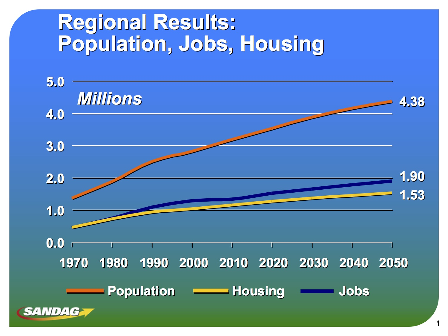 Regional Results: Population, Jobs, Housing