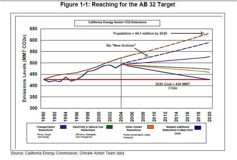 Reaching for the AB 32 Target