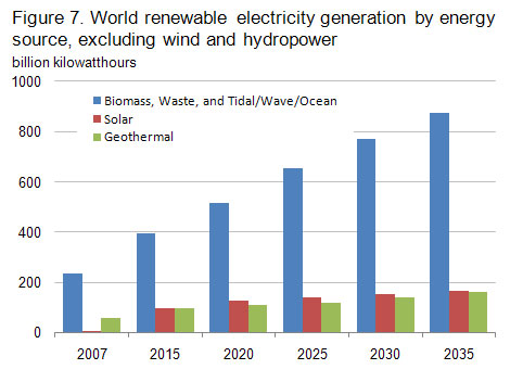 Renewable Electricity Generation by Energy Source