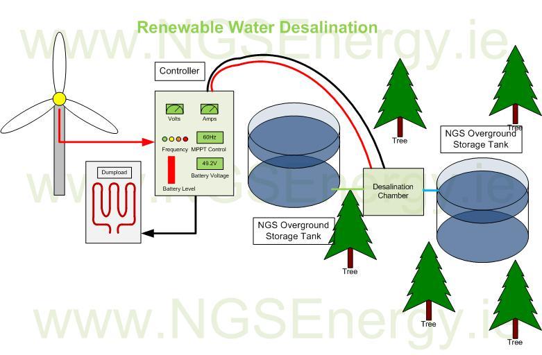 Renewable Water Desalination