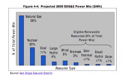 SDG&E Projected Mix