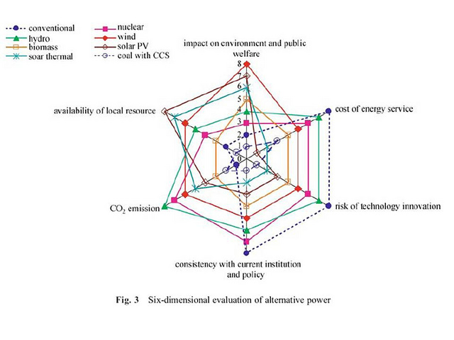 Six-Dimensional Evaluation of Alternative Power