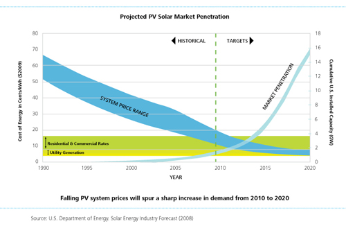 Solar Market Penetration