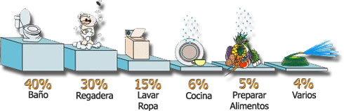 Top Household Water Uses in Tijuana