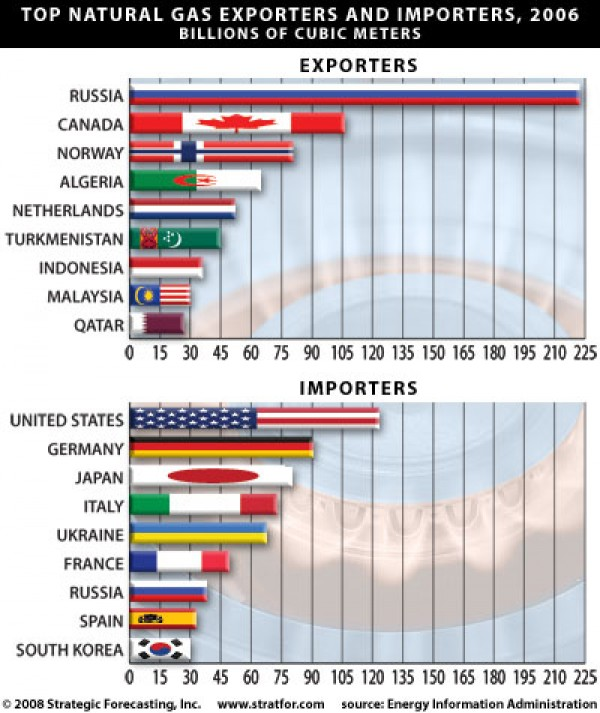 Top Natural Gas Exporters and Importers 2006