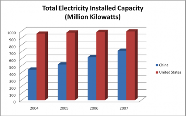Total Electricity Installed & Capacity USA v. China