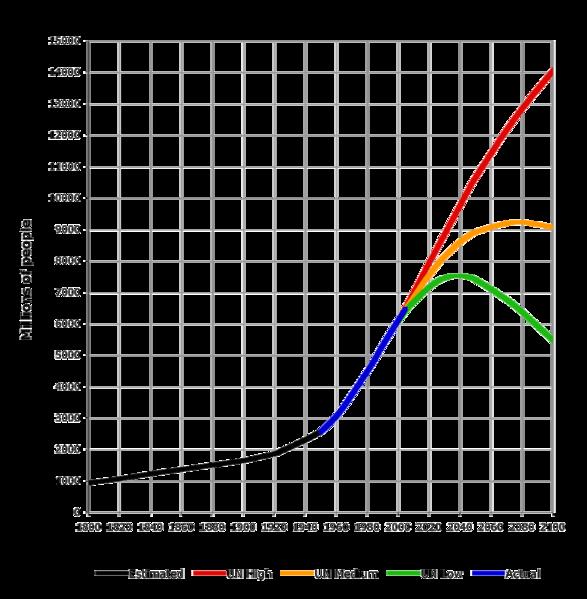 UN Estimate Vs. World Growth