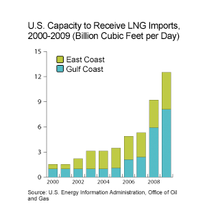 US Capacity to Receive LNG Imports, 2000-2009