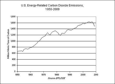 US Energy-Related CO2 Emissions, 1950-2009