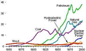 United States Energy History
