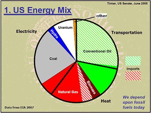 United States Energy Mix