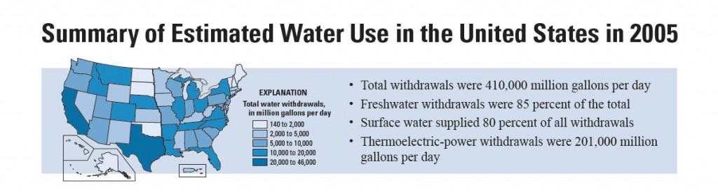 US Estimated Water Use, 2005