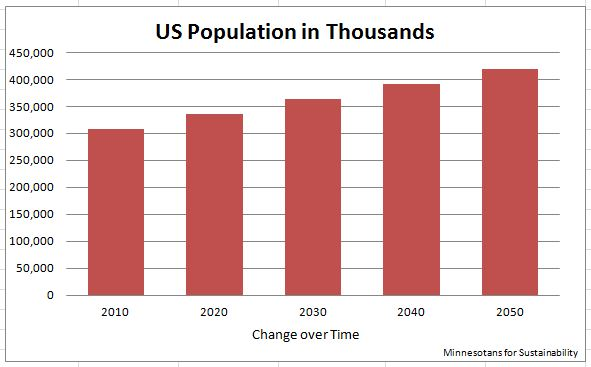 US Population Projection 2010-2050