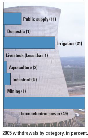 US Water Withdrawal by Category