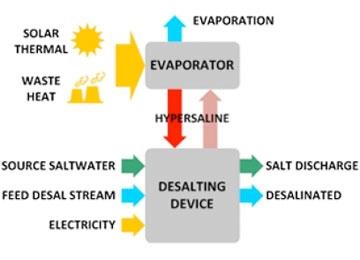 Water Desalinization
