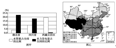 The potential and current hydro power amount in China's top three provinces and the overall