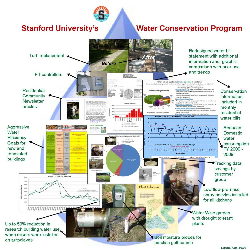Stanford's Water Conservation Project