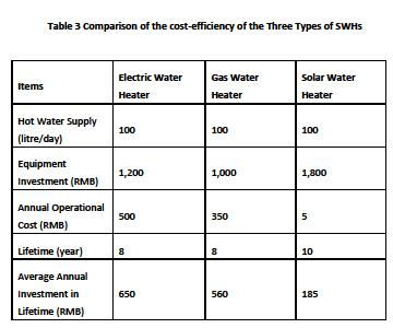 Solar Water Heater Comparison