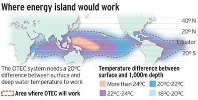 Where Energy Island Would Work