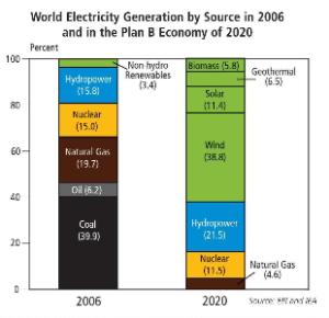World Electricity Generation by Source, 2006, and in the Plan B Economy of 2050