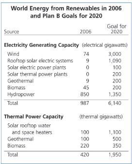 World Energy from Renewables in 2006, and the Plan B Goals for 2050