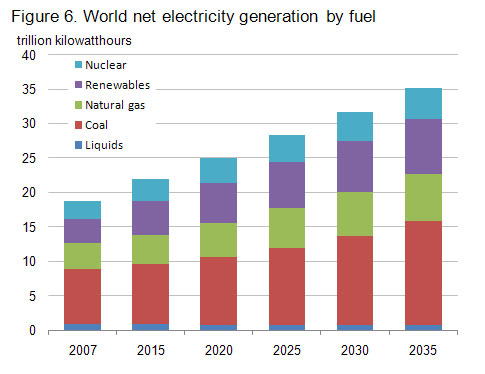 World net electricity generation by fuel