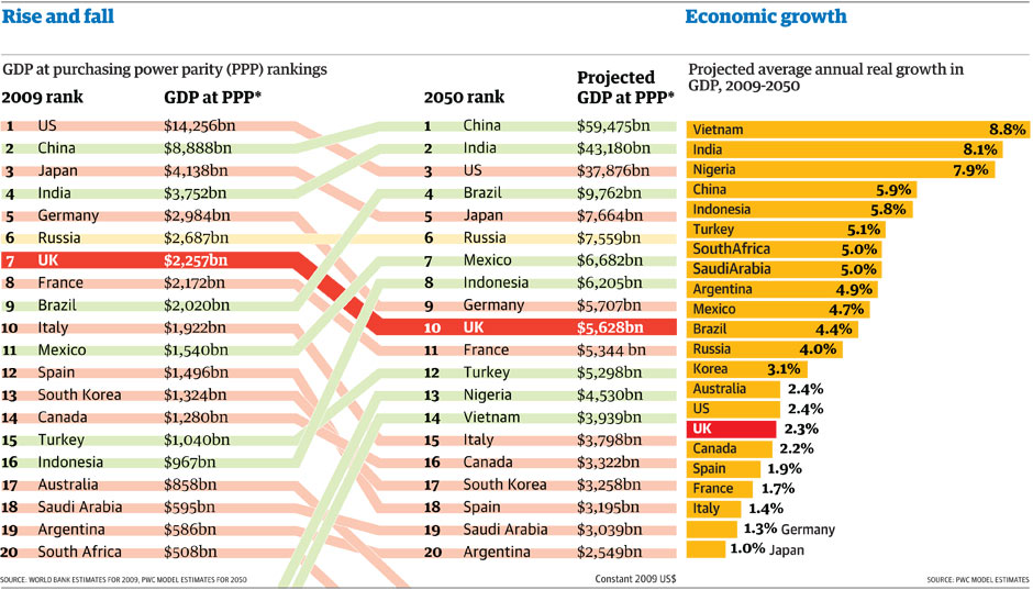 GDP projections to 2050