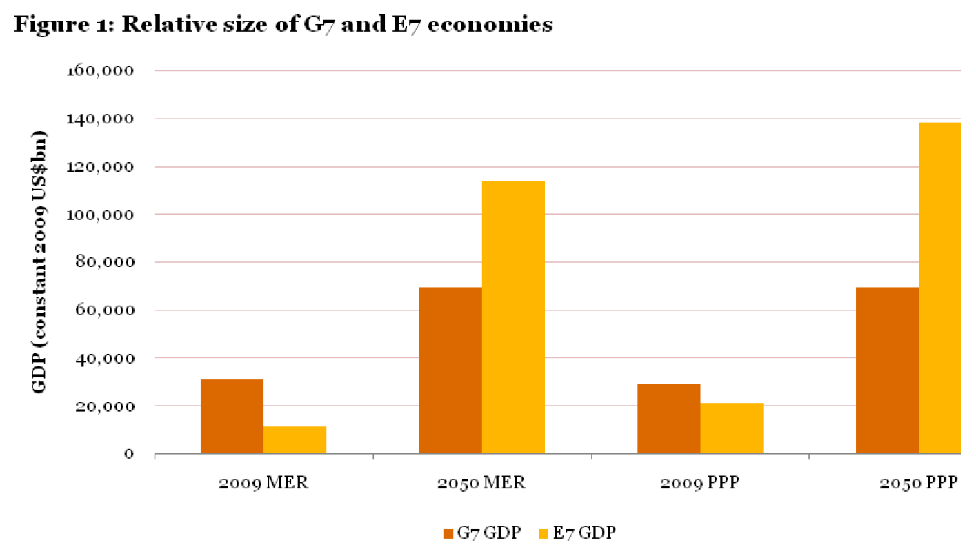 Relative size of G7 and E7 economies