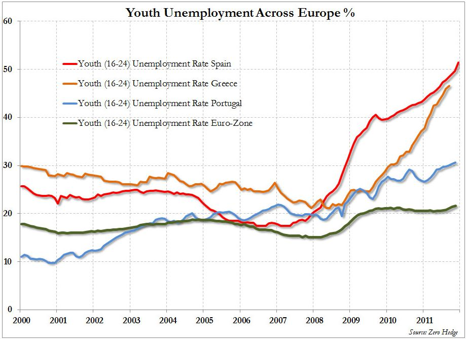 Youth unemployment across Europe