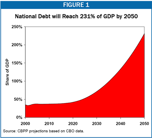 US national debt projections