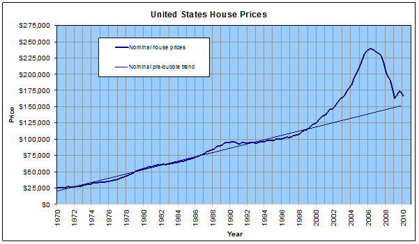 US house prices
