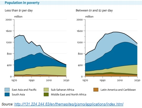 Population in Poverty