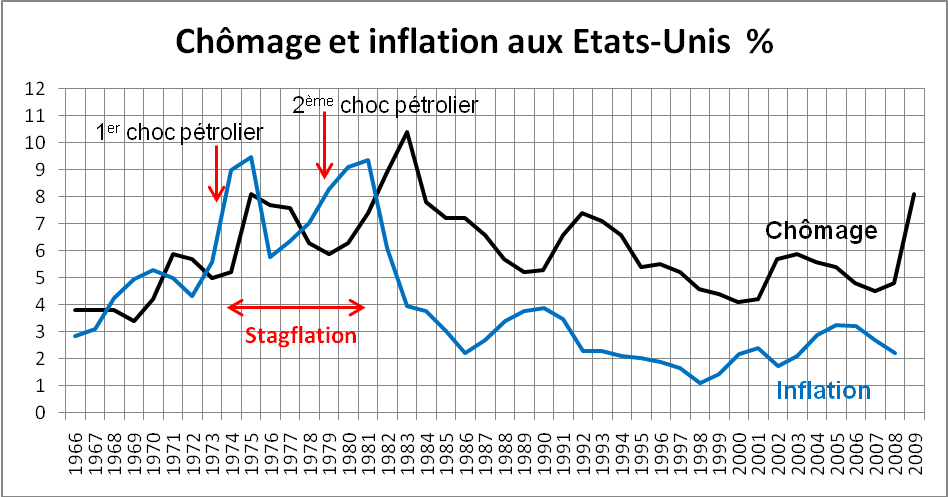 Unemployment and inflation in US (french image)