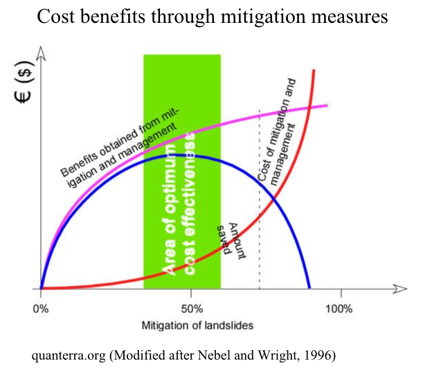 Cost benefits through natural disaster mitigation?