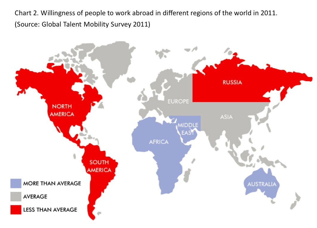 Willingness to work abroad in different regions of the world