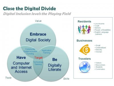 Close the digital divide