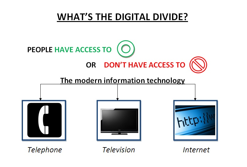 Whats the digital divide