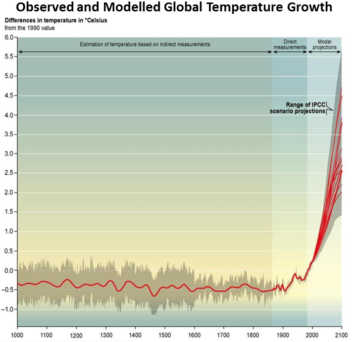 Observed and Modelled Global Temperature Growth 1000-2100