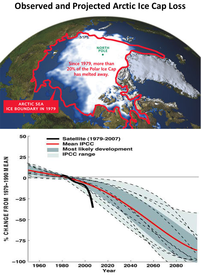 Observed and Projected Arctic Ice Cap Loss