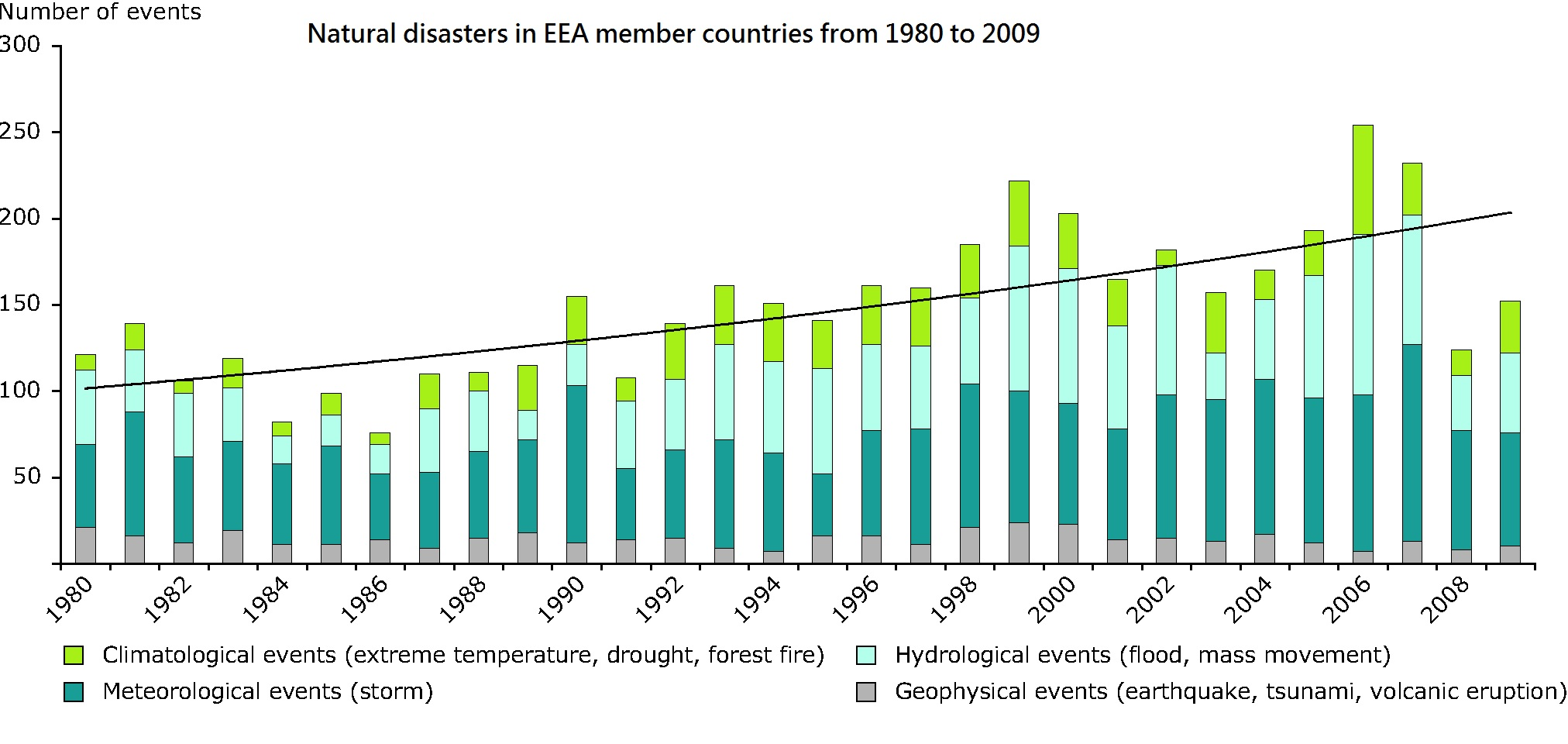 natural disasters in European Economic Area member countries 1980 to 2009