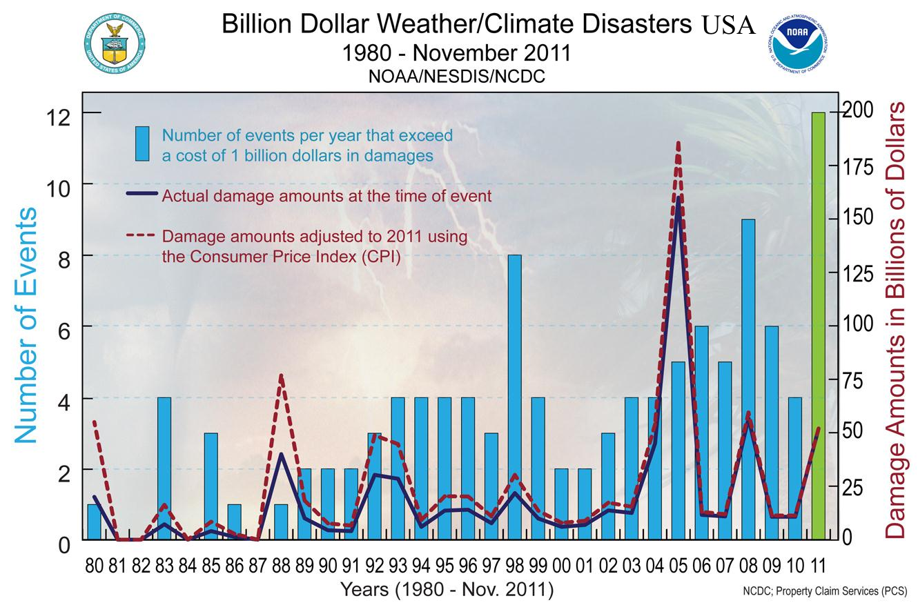 Billion dollar weather disasters 1980-2011 in the US